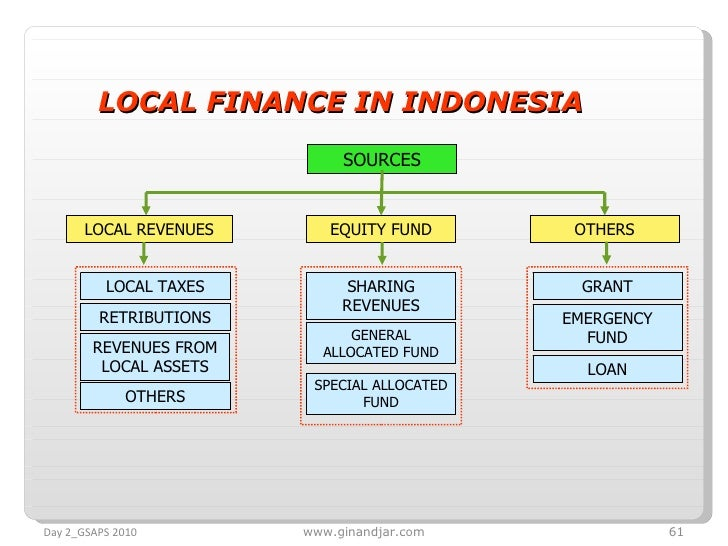 LOCAL FINANCE IN INDONESIA SOURCES LOCAL REVENUES EQUITY FUND OTHERS LOCAL TAXES RETRIBUTIONS REVENUES FROM LOCAL ASSETS O...