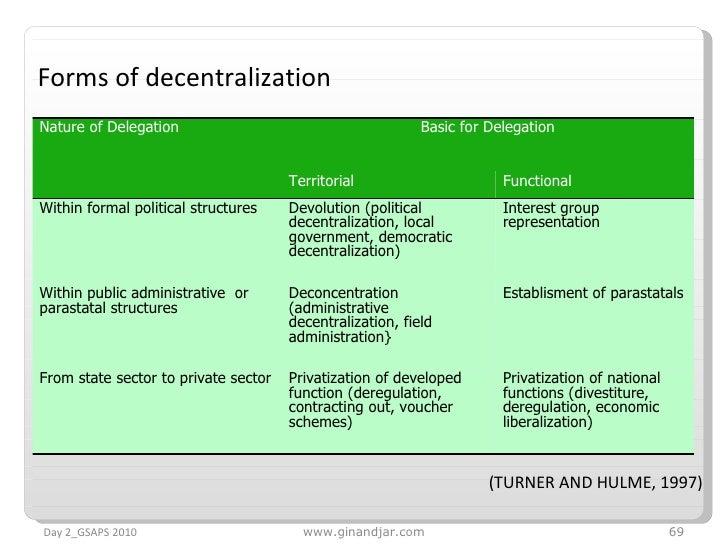 Forms of decentralization (TURNER AND HULME, 1997) Day 2_GSAPS 2010 www.ginandjar.com Nature of Delegation Basic for Deleg...