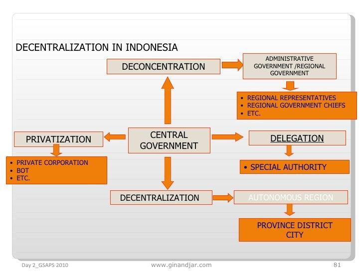 Day 2_GSAPS 2010 www.ginandjar.com DECONCENTRATION ADMINISTRATIVE GOVERNMENT /REGIONAL GOVERNMENT <ul><li>REGIONAL REPRESE...