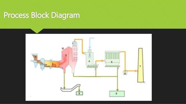 Viable E waste treatment Incineration vs Non IncinerationSlideShare
