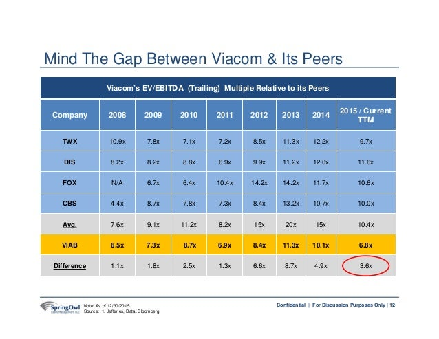 12Confidential | For Discussion Purposes Only | Viacom's EV/EBITDA (Trailing) Multiple Relative to its Peers Company 2008 ...