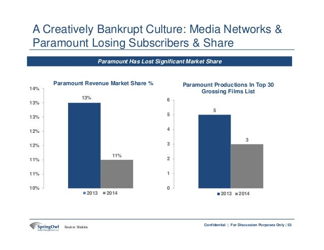 53Confidential   For Discussion Purposes Only   Paramount Has Lost Significant Market Share 11% 10% 11% 11% 12% 12% 13% 13...