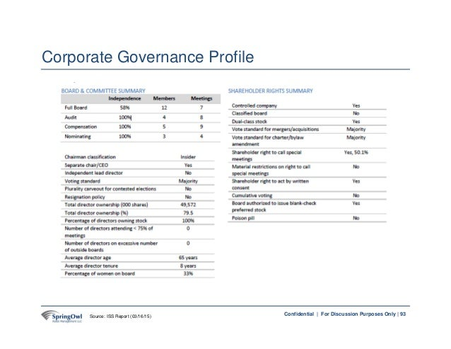 93Confidential | For Discussion Purposes Only | 93 Corporate Governance Profile Source: ISS Report (03/16/15)