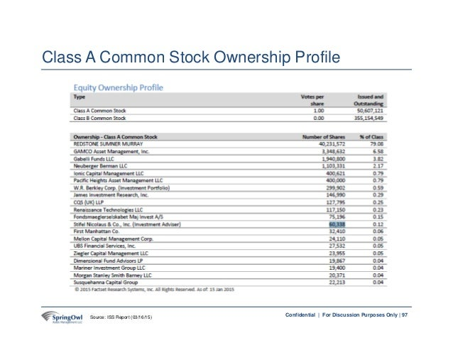 97Confidential | For Discussion Purposes Only | 97 Class A Common Stock Ownership Profile Source: ISS Report (03/16/15)