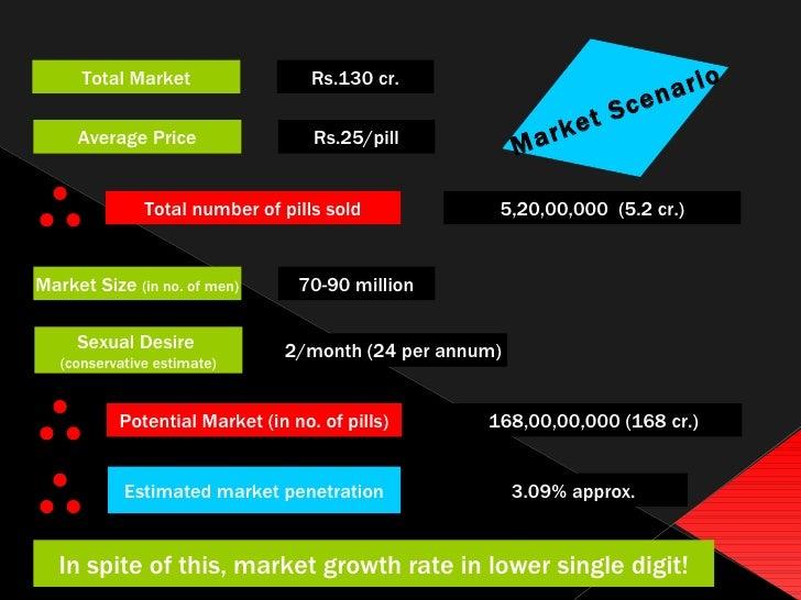Average price of viagra
