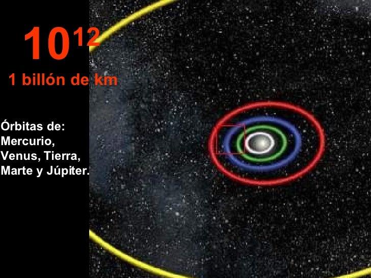 Órbitas de: Mercurio, Venus, Tierra, Marte y Júpiter. 10 12   1 billón de km