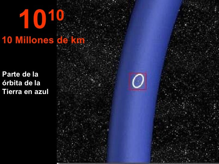 Parte de la órbita de la Tierra en azul 10 10  10 Millones de km
