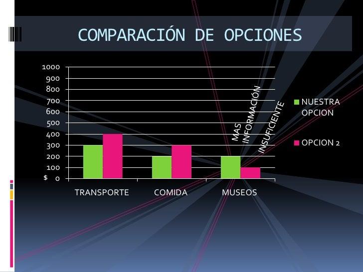 COMPARACIÓN DE OPCIONES <br />MAS INFORMACIÓN<br />INSUFICIENTE<br />$<br />