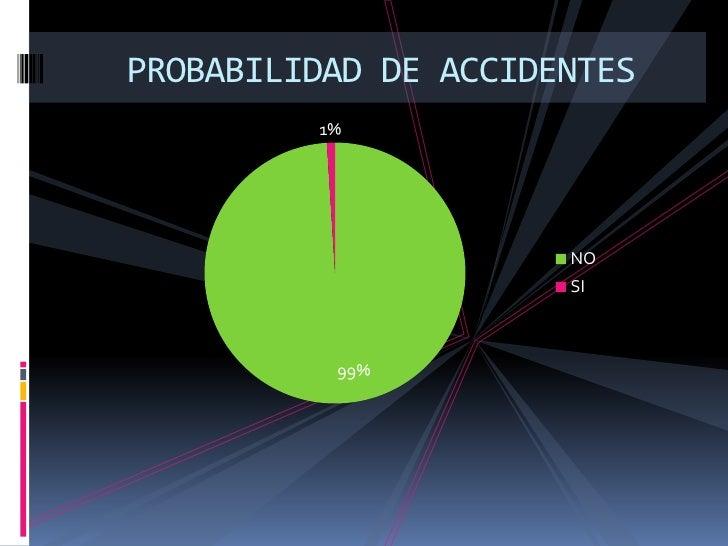 PROBABILIDAD DE ACCIDENTES <br />