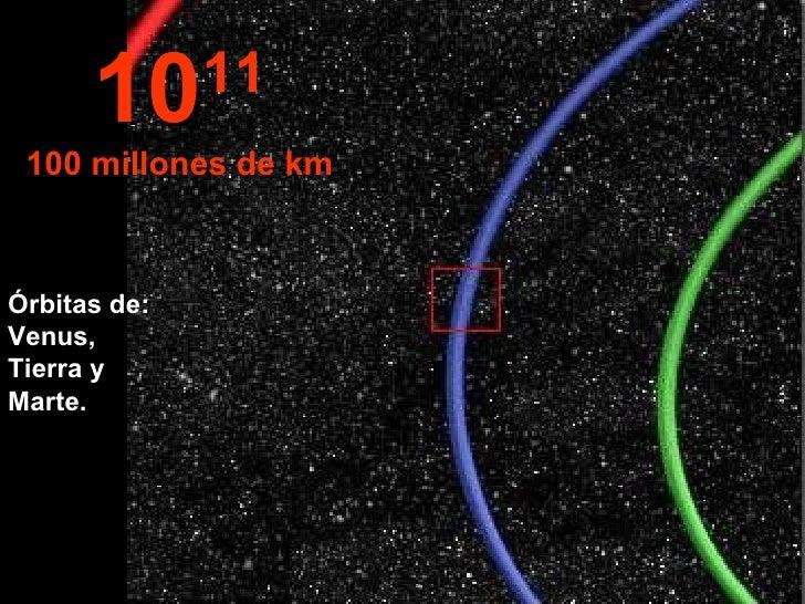 10 11 100 millones de km Órbitas de: Venus,  Tierra y  Marte.
