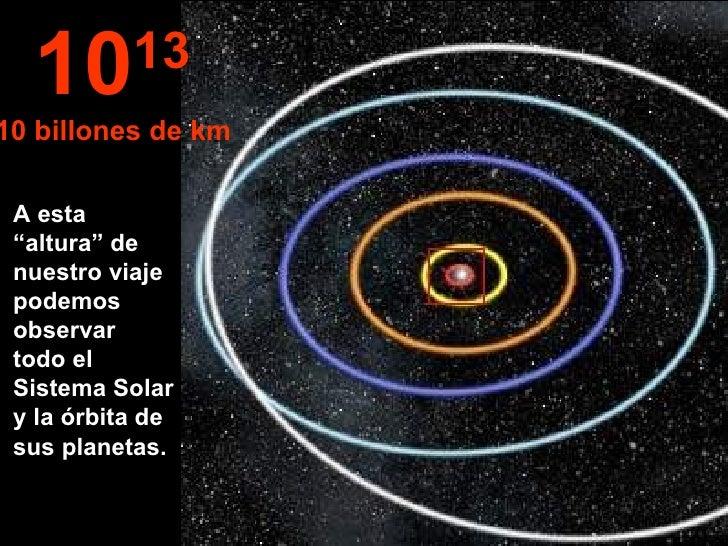 """A esta """"altura"""" de nuestro viaje podemos observar todo el Sistema Solar y la órbita de sus planetas. 10 13 10 billones de km"""
