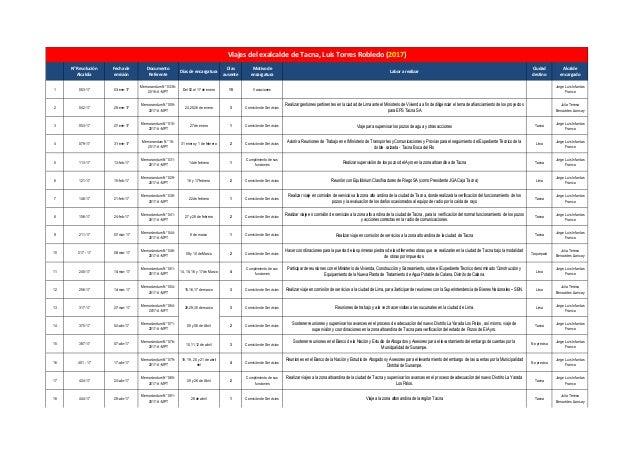 2a89dcf79 N° Resolución Alcaldía Fecha de emisión Documento Referente Días de  encargatura Días ausente Motivo de ...