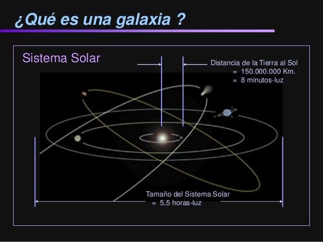 Sistema Solar ¿Qué es una galaxia ? Distancia de la Tierra al Sol = 150.000.000 Km. = 8 minutos-luz Tamaño del Sistema Sol...