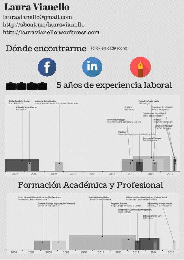 Laura Vianello Formación Académica y Profesional 5 años de experiencia laboral lauravianello@gmail.com http://about.me/lau...