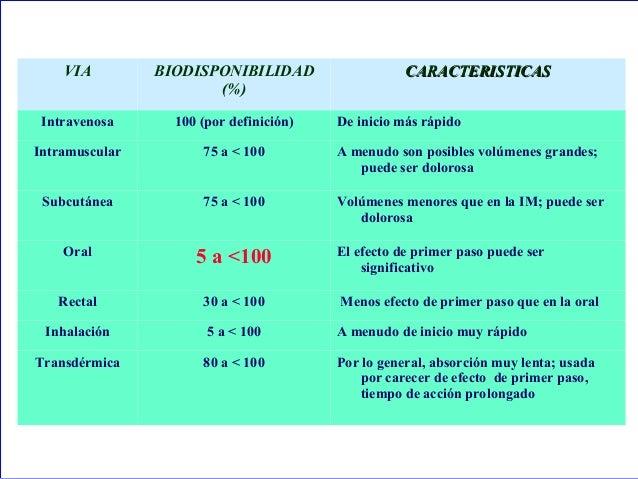 VIA                    BIODISPONIBILIDAD                            CARACTERISTICAS                                   (%) ...