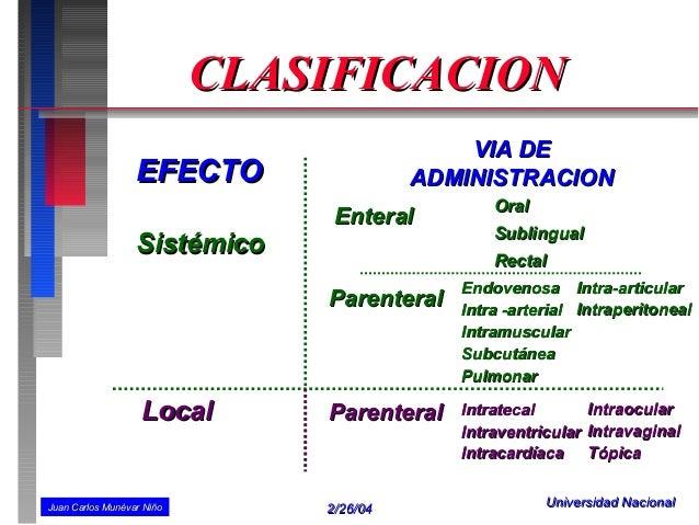 CLASIFICACION                                             VIA DE                  EFECTO                 ADMINISTRACION   ...