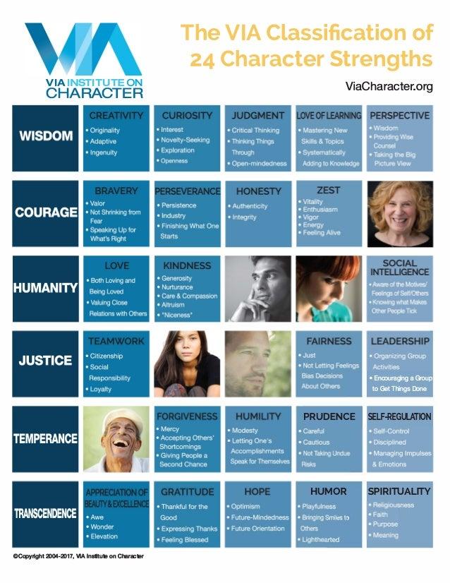 VIAINSTITUTE ON CHARACTER ©Copyright 2004-2017, VIA Institute on Character The VIA Classification of 24 Character Strength...