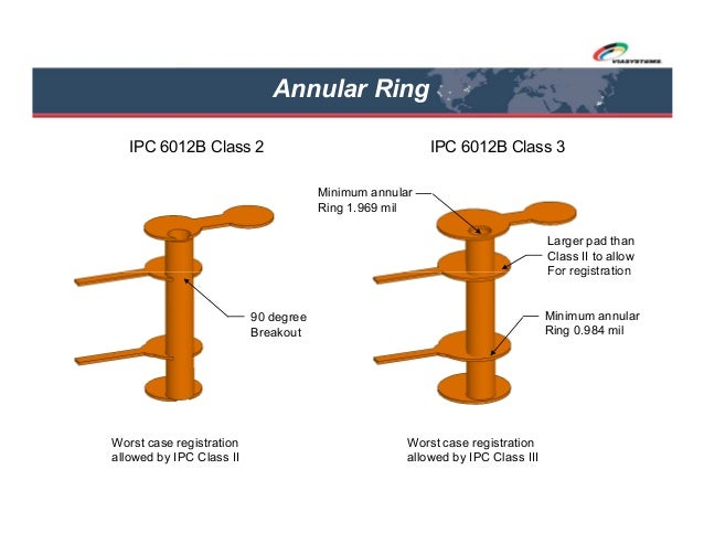Annular Ring Pcb