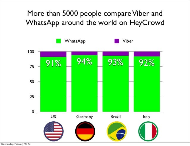 More than 5000 people compare Viber and WhatsApp around the world on HeyCrowd WhatsApp  Viber  100 75  91%  94%  93%  92% ...
