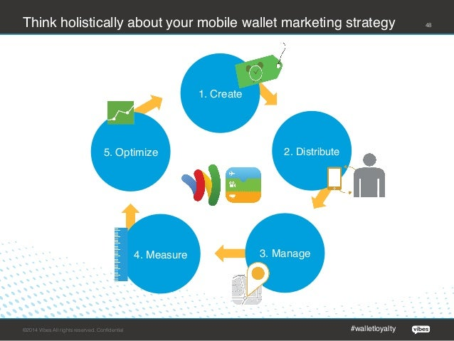 Mobilize Your Loyalty Program with Mobile Wallet