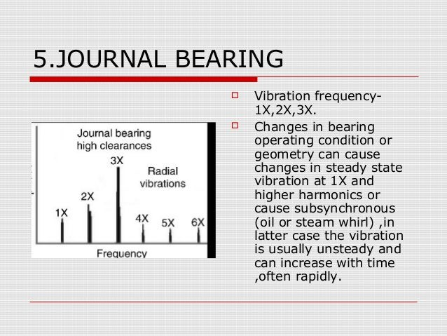 5.JOURNAL BEARING Vibration frequency-1X,2X,3X. Changes in bearingoperating condition orgeometry can causechanges in ste...