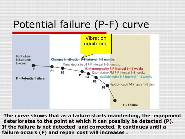 Potential failure (P-F) curveVibrationmonitoringThe curve shows that as a failure starts manifesting, the equipmentdeterio...