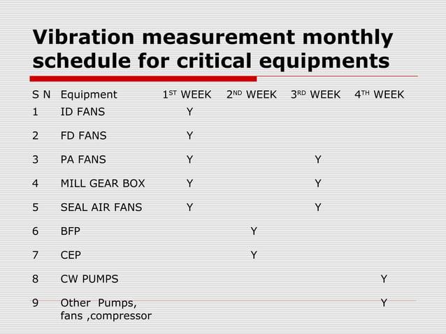 On line vibration measurementexample - PA Fanvibration