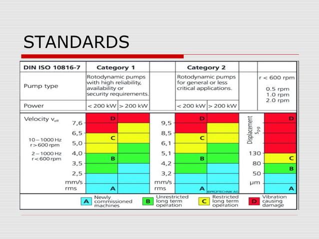 Vibration measurement monthlyschedule for critical equipmentsS N Equipment 1STWEEK 2NDWEEK 3RDWEEK 4THWEEK1 ID FANS Y2 FD ...