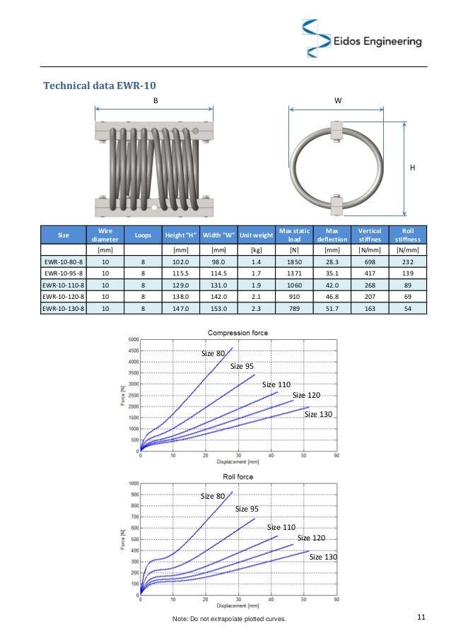 Vibration isolators - Wire rope isolators