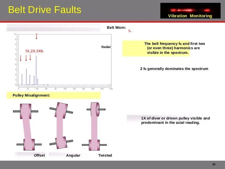 Skf belt tension chart