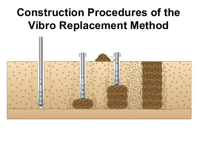 Ground improvement by vibro stone columns for Soil improvement