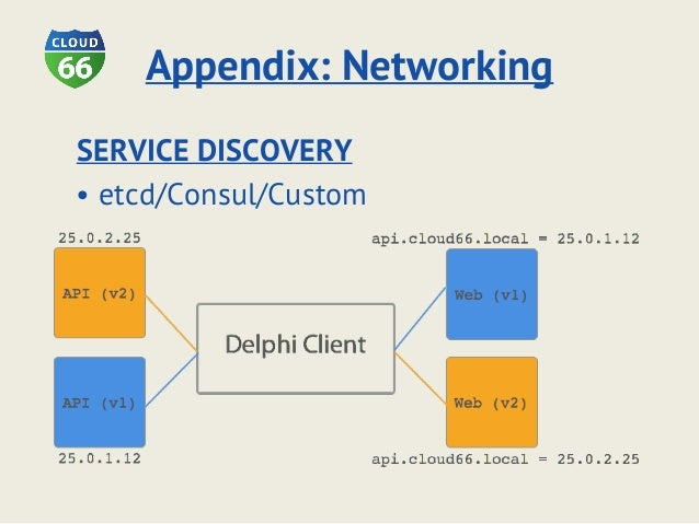 Vic van Gool (Cloud 66) - Building a multi-cloud high availability web application with Docker