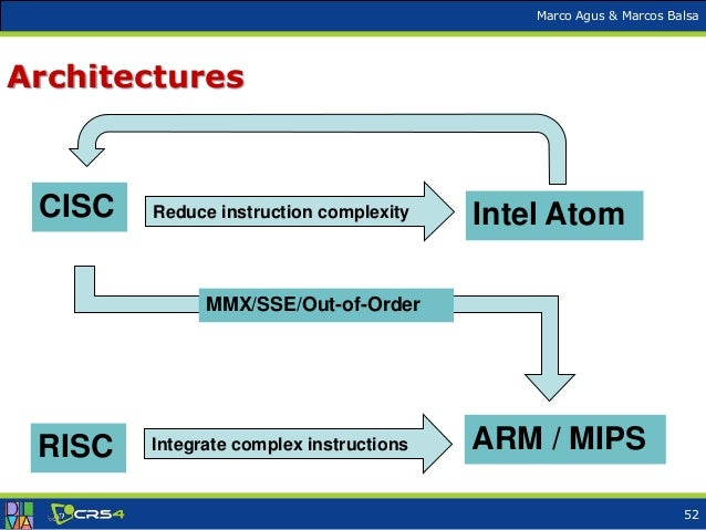 arm cycles per instruction