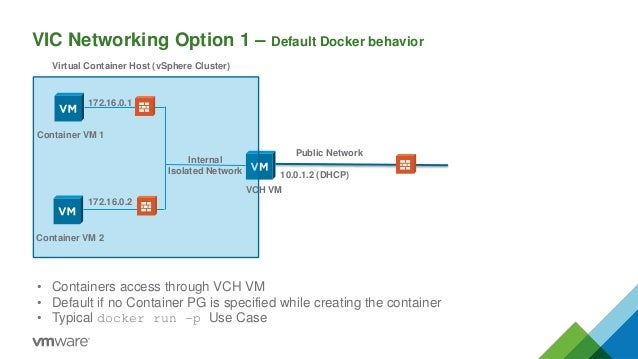 vSphere Integrated Containers 101 and End-User Workflow
