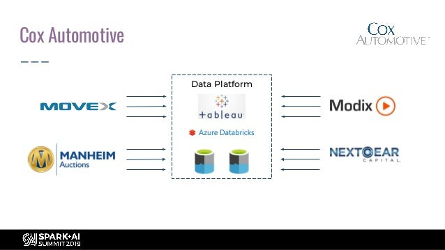 Best Practices for Building and Deploying Data Pipelines in Apache Spark Slide 2
