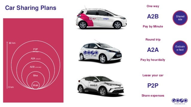 Car Sharing Plans Bike A2B (one way) A2A (return) P2P (All day) Walk 0 km 60 km Pay by Minute A2B One way Pay by hour/dail...