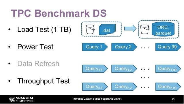 TPC Benchmark DS • Load Test (1 TB) • Power Test • Data Refresh • Throughput Test 13#UnifiedDataAnalytics #SparkAISummit ....