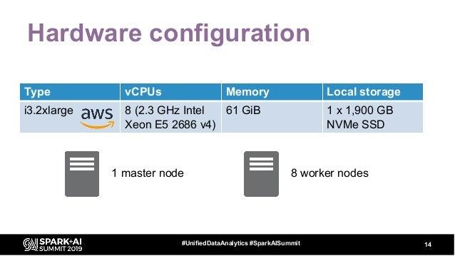 Hardware configuration 14#UnifiedDataAnalytics #SparkAISummit Type vCPUs Memory Local storage i3.2xlarge 8 (2.3 GHz Intel ...
