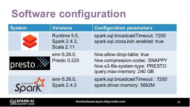 Software configuration 15#UnifiedDataAnalytics #SparkAISummit System Versions Configuration parameters Runtime 5.5, Spark ...