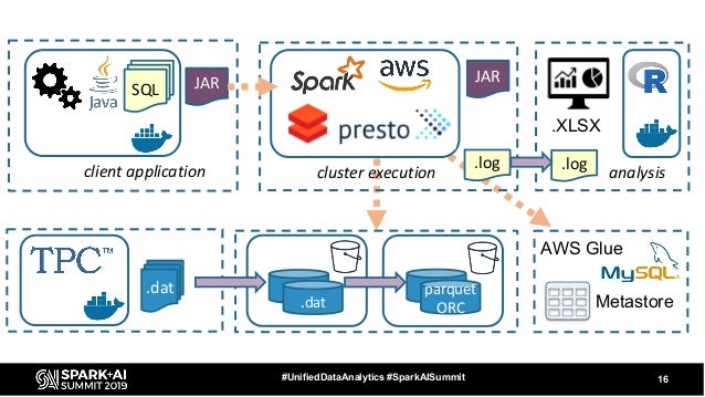 16#UnifiedDataAnalytics #SparkAISummit SQL .dat parquet ORC client application cluster execution analysis .dat JARJAR .log...