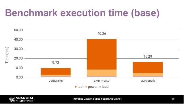 Benchmark execution time (base) 17#UnifiedDataAnalytics #SparkAISummit