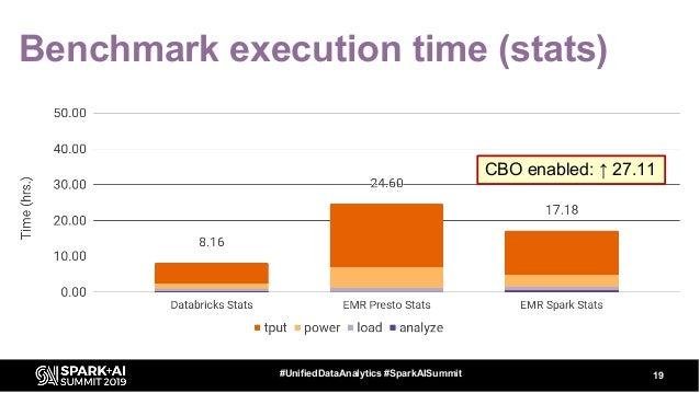 Benchmark execution time (stats) 19#UnifiedDataAnalytics #SparkAISummit CBO enabled: ↑ 27.11