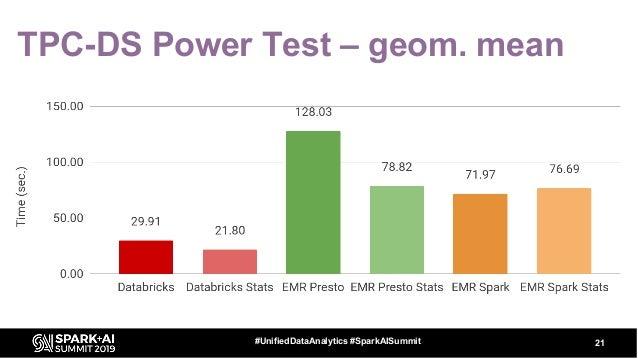 TPC-DS Power Test – geom. mean 21#UnifiedDataAnalytics #SparkAISummit