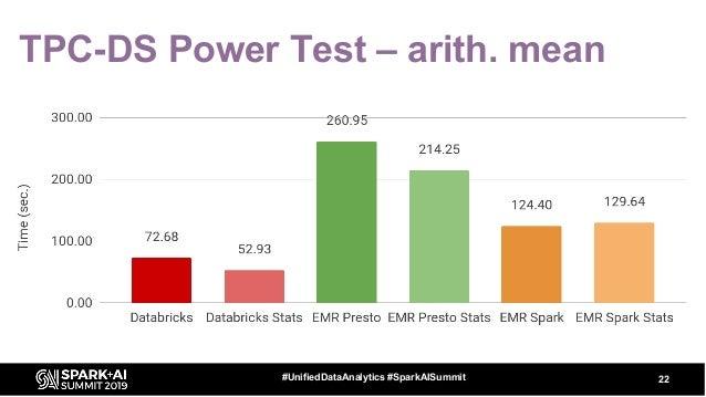 TPC-DS Power Test – arith. mean 22#UnifiedDataAnalytics #SparkAISummit
