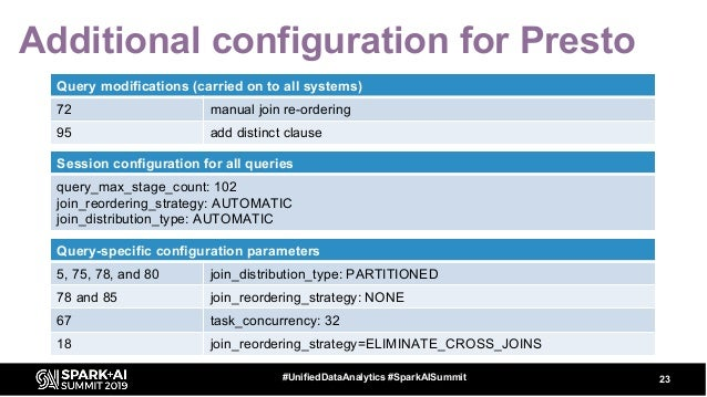 Additional configuration for Presto 23#UnifiedDataAnalytics #SparkAISummit Query-specific configuration parameters 5, 75, ...