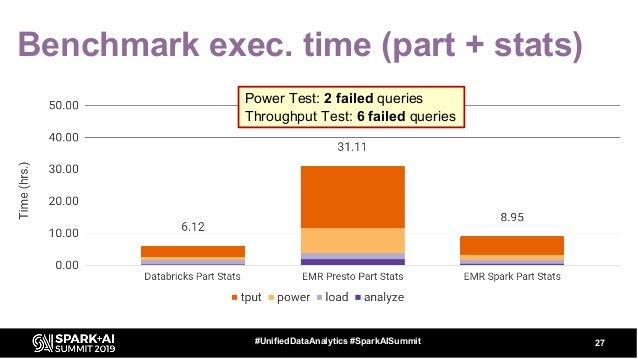 Benchmark exec. time (part + stats) 27#UnifiedDataAnalytics #SparkAISummit Power Test: 2 failed queries Throughput Test: 6...