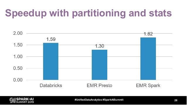 Speedup with partitioning and stats 28#UnifiedDataAnalytics #SparkAISummit