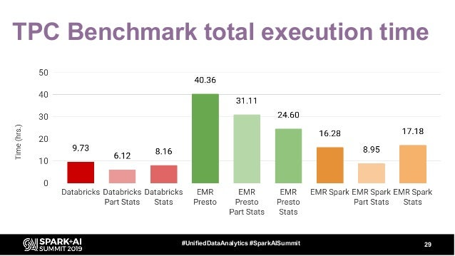 TPC Benchmark total execution time 29#UnifiedDataAnalytics #SparkAISummit
