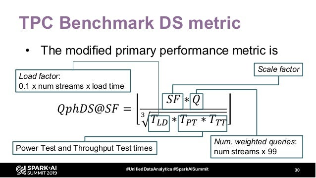 TPC Benchmark DS metric • The modified primary performance metric is 30#UnifiedDataAnalytics #SparkAISummit 𝑄𝑝ℎ𝐷𝑆@𝑆𝐹 = 𝑆𝐹 ...