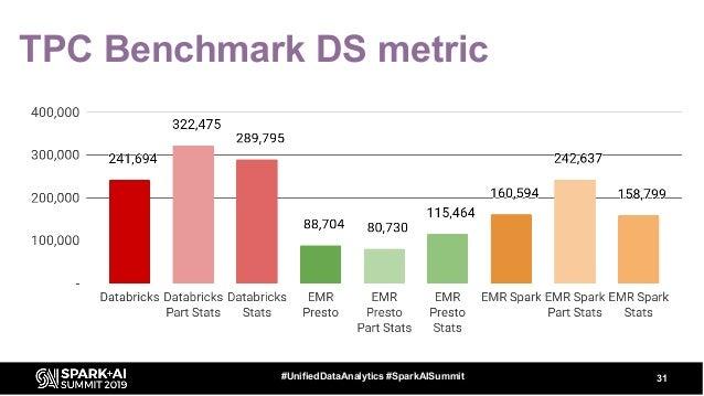 TPC Benchmark DS metric 31#UnifiedDataAnalytics #SparkAISummit